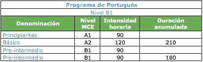 Portugés